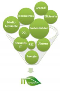 Conceptos ITgreen