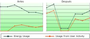 Aumento de Eficiencia en Ordenadores