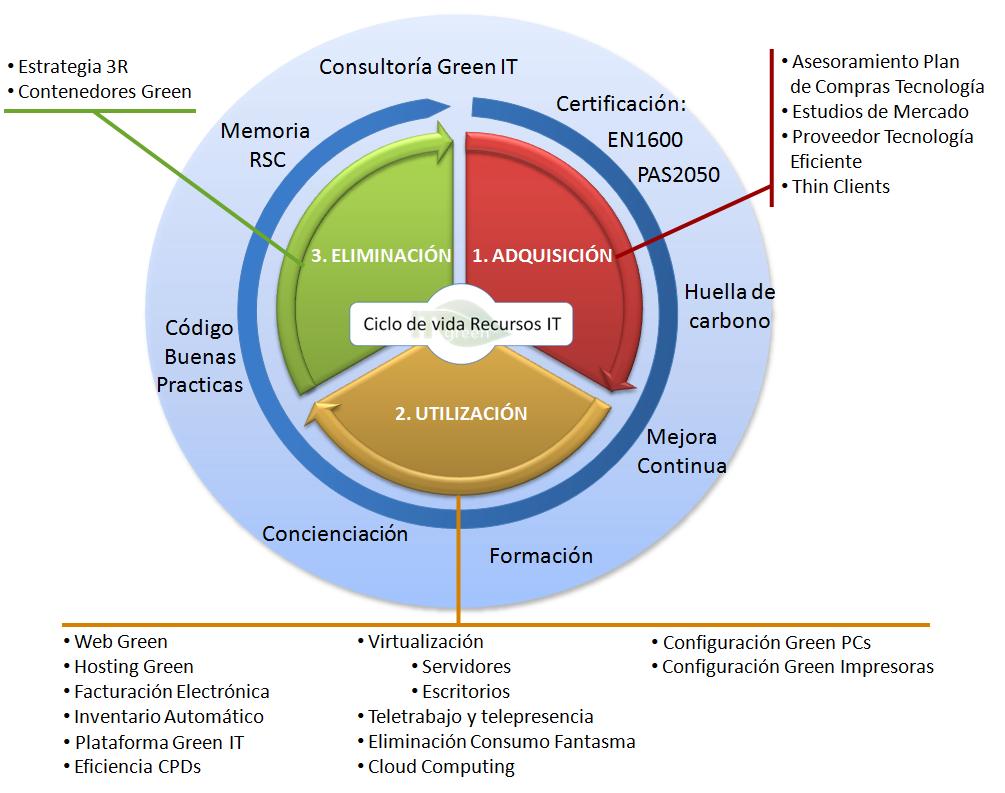 Auditoría Recursos IT - Modelo Green IT