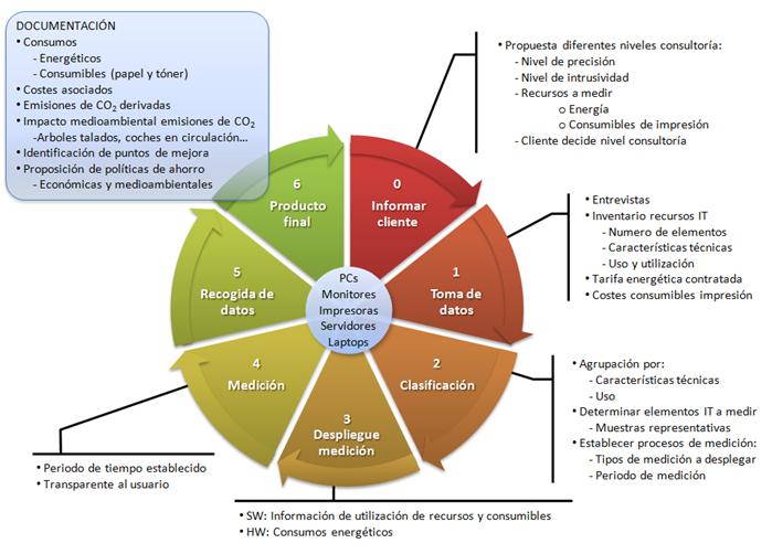Auditoría Recursos IT - Ciclo de Vida