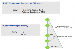Green IT - Datacenter DCiE PUE