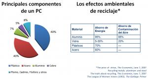 Estrategia 3R - Principales Componentes de un PC - Efectos Ambientales del Reciclaje