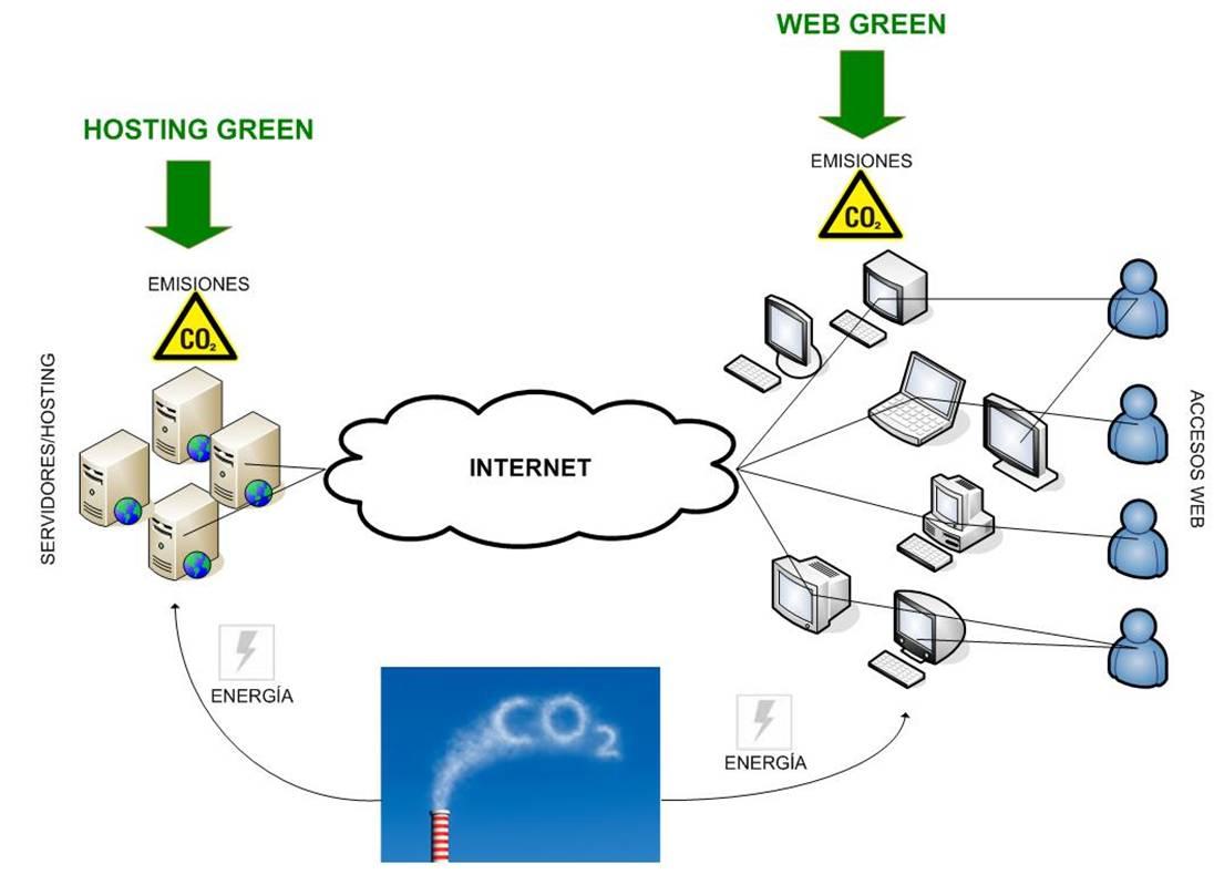 Web Green - Emisiones de CO2 derivadas de una Web